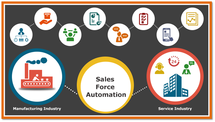 Sales force automation image