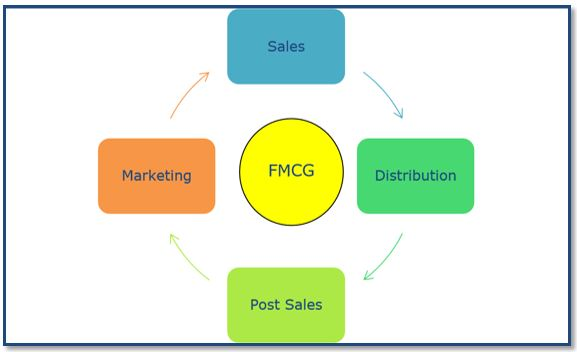 ensuring success for a fmcg company essay Furthermore, this survey allows us to identify some approaches for creating a change plan that are closely tied to success: assessing a company's present situation rigorously, identifying the current state of corporate capabilities as well as problems, and explicitly identifying the underlying mind-sets that must change for the transformation.