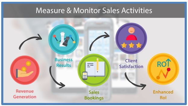 what gets measured gets managed the mantra behind sales tracking