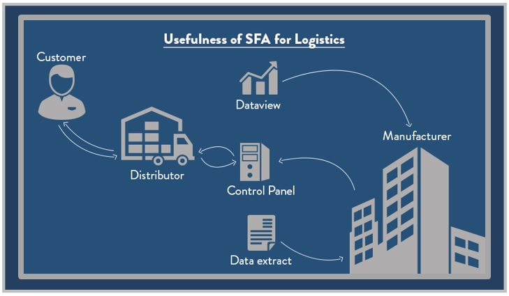 Sales Force Automation in Logistics  Beyond Indispensable