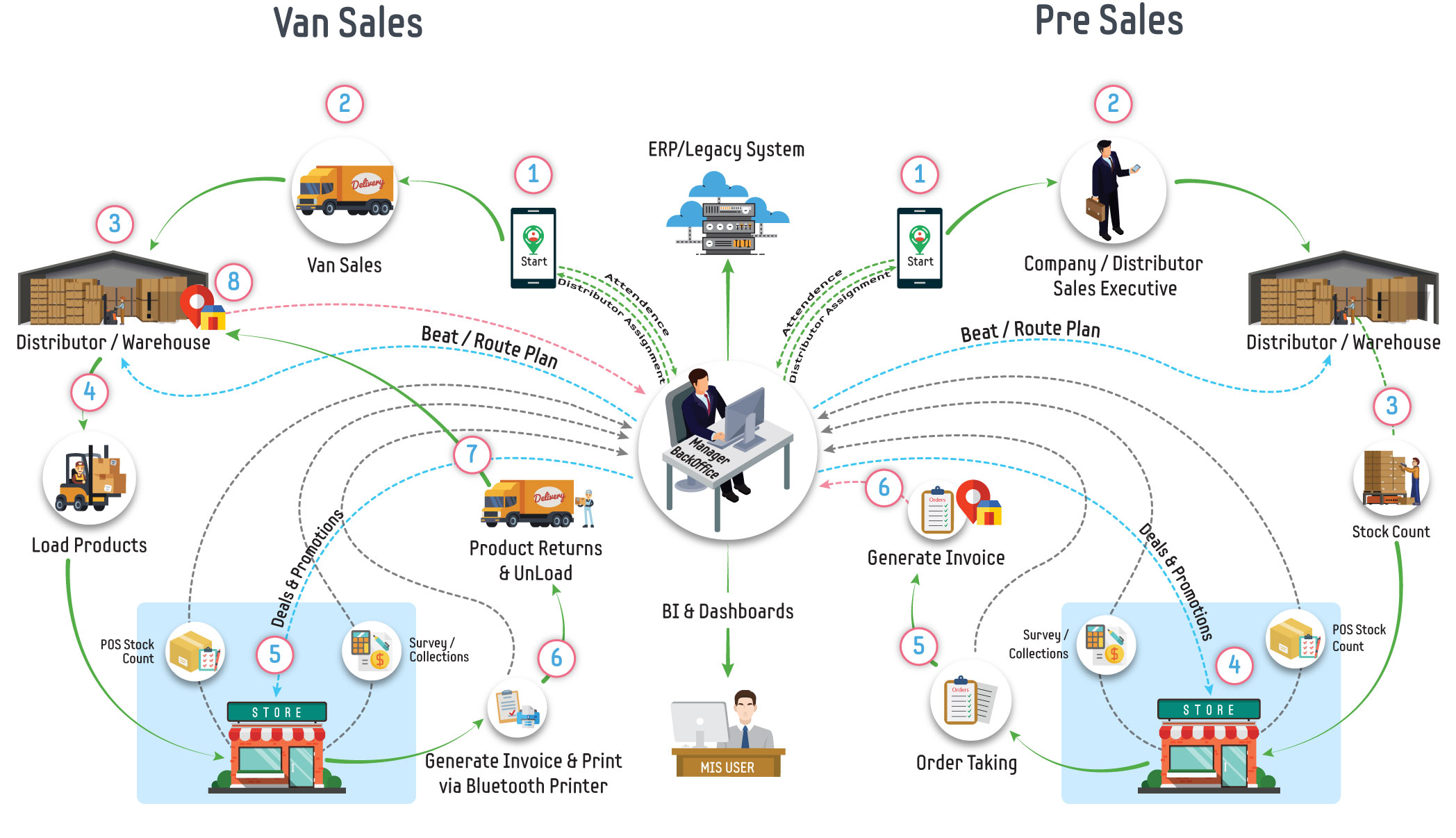 Work Flow – Automate your Field Sales & Business Process